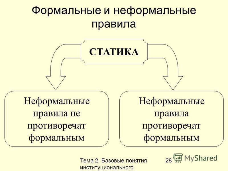 Тема 2. Базовые понятия институционального анализа 28 Формальные и неформальные правила Неформальные правила противоречат формальным СТАТИКА Неформальные правила не противоречат формальным