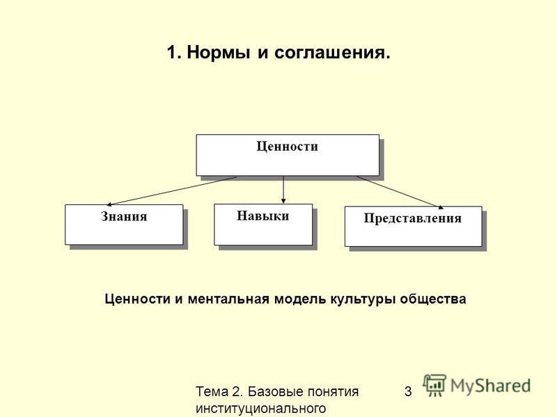 Тема 2. Базовые понятия институционального анализа 3 1. Нормы и соглашения. Знания Представления Навыки Ценности Ценности и ментальная модель культуры общества