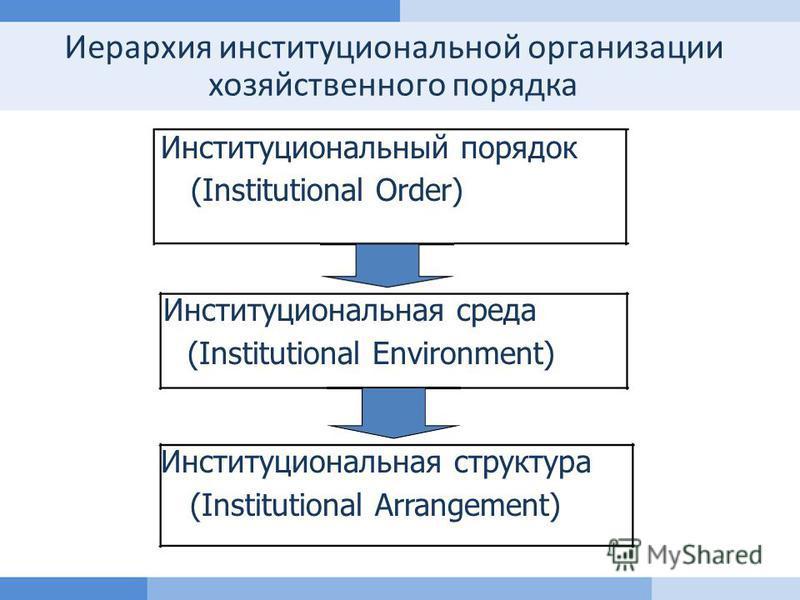 Тема 2. Базовые понятия институционального анализа 30 Иерархия институциональной организации хозяйственного порядка Институциональный порядок (Institutional Order) Институциональная среда (Institutional Environment) Институциональная структура (Insti