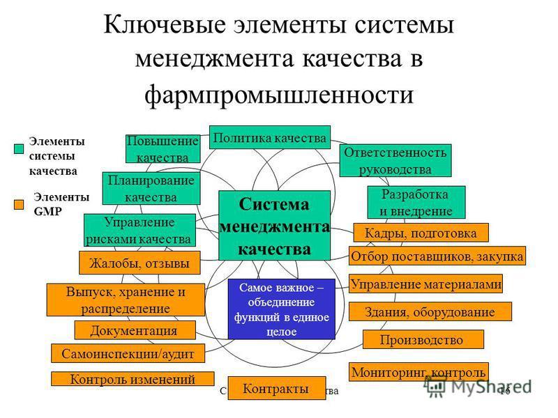 Система/служба качества 16 Ключевые элементы системы менеджмента качества в фармпромышленности Система менеджмента качества Политика качества Повышение качества Ответственность руководства Разработка и внедрение Планирование качества Управление риска