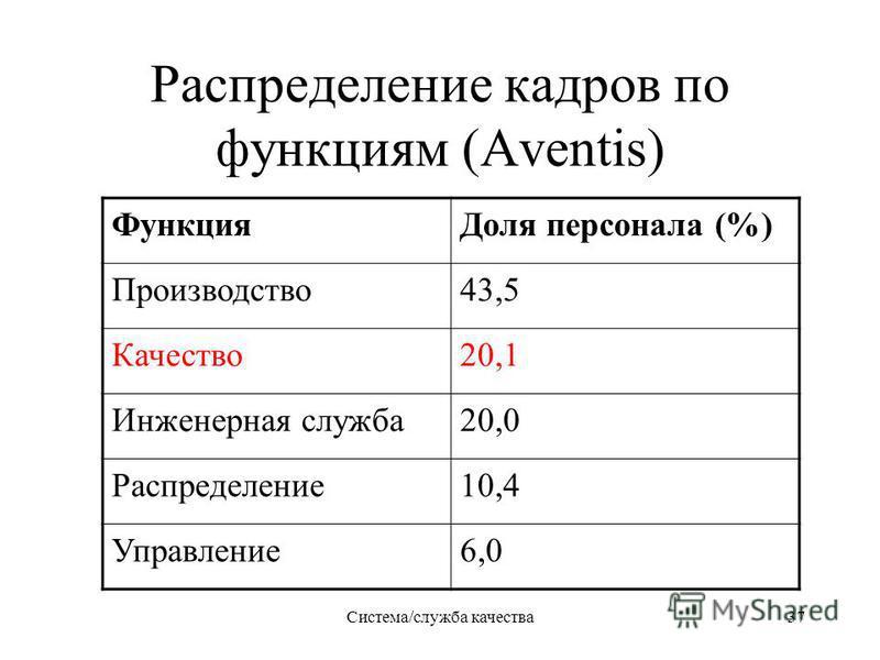 Система/служба качества 37 Распределение кадров по функциям (Aventis) Функция Доля персонала (%) Производство 43,5 Качество 20,1 Инженерная служба 20,0 Распределение 10,4 Управление 6,0