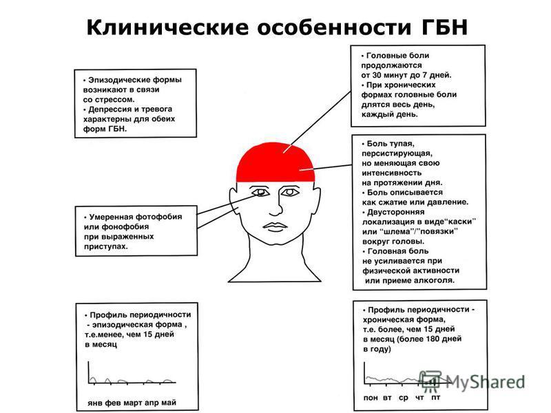 Клинические особенности ГБН