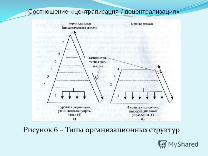 Рисунок 6 – Типы организационных структур Соотношение «централизация / децентрализация»