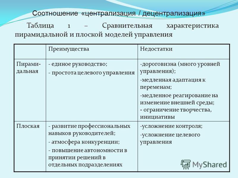 Таблица 1 – Сравнительная характеристика пирамидальной и плоской моделей управления Преимущества Недостатки Пирами- дальная - единое руководство; - простота целевого управления - дороговизна (много уровней управления); - медленная адаптация к перемен