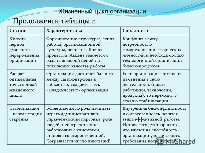 Продолжение таблицы 2 Стадии