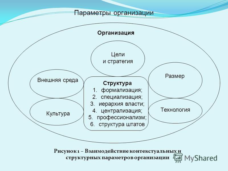 Рисунок 1 – Взаимодействие контекстуальных и структурных параметров организации Структура 1.формализация; 2.специализация; 3. иерархия власти; 4.централизация; 5.профессионализм; 6. структура штатов Внешняя среда Цели и стратегия Размер Технология Ку