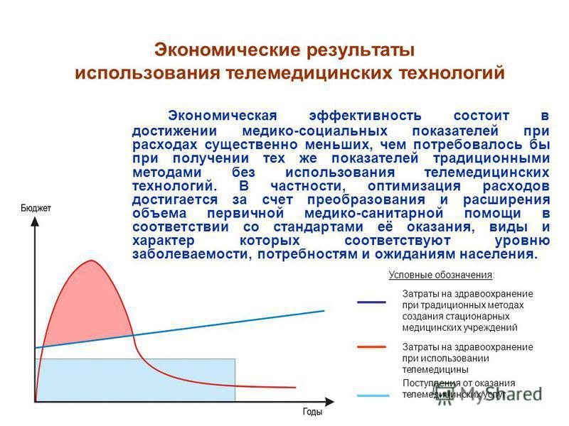Экономические результаты использования телемедицинских технологий Экономическая эффективность состоит в достижении медико-социальных показателей при расходах существенно меньших, чем потребовалось бы при получении тех же показателей традиционными мет
