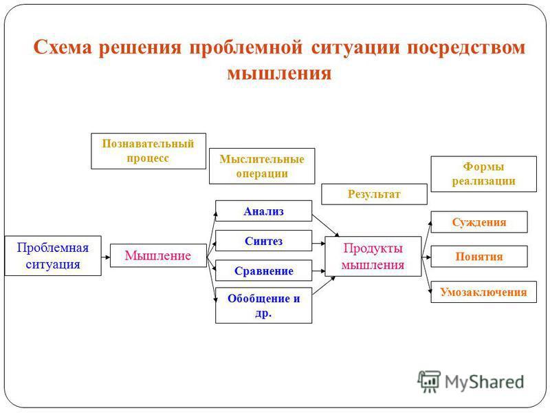 Схема решения проблемной