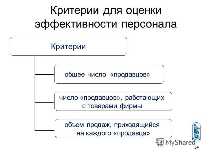 Критерии для оценки эффективности персонала Критерии общее число «продавцов» число «продавцов», работающих с товарами фирмы объем продаж, приходящийся на каждого «продавца» 34