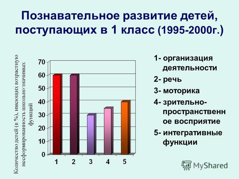 Познавательное развитие детей, поступающих в 1 класс (1995-2000 г. ) 1- организация деятельности 2- речь 3- моторика 4- зрительно- пространственное восприятие 5- интегративные функции Количество детей (в %), имеющих возрастную несформированность школ