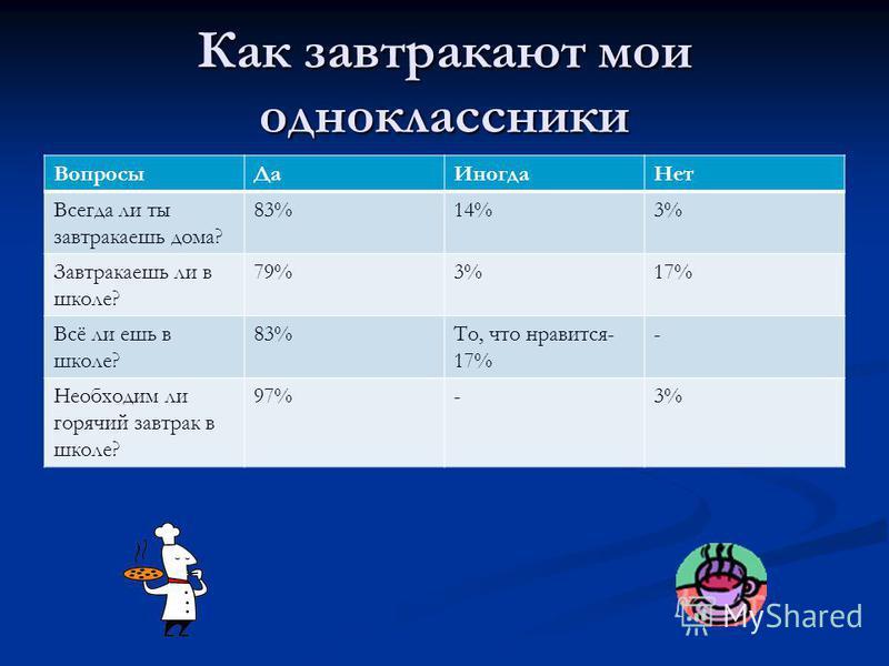 Как завтракают мои одноклассники Вопросы ДаИногда Нет Всегда ли ты завтракаешь дома? 83%14%3% Завтракаешь ли в школе? 79%3%17% Всё ли ешь в школе? 83%То, что нравится- 17% - Необходим ли горячий завтрак в школе? 97%-3%