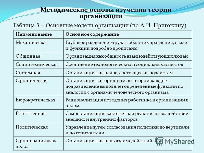 Таблица 3 – Основные модели организации (по А.И. Пригожину) Методические основы изучения теории организации Наименование Основное содержание Механическая Глубокое разделение труда в области управления; связи и функции подробно прописаны Общинная Орга
