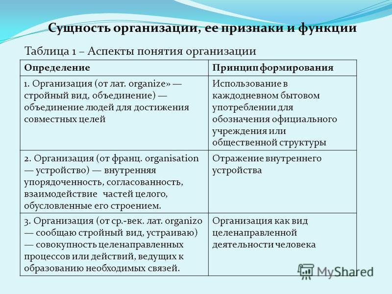 Таблица 1 – Аспекты понятия организации Сущность организации, ее признаки и функции Определение Принцип формирования 1. Организация (от лат. organize» стройный вид, объединение) объединение людей для достижения совместных целей Использование в каждод