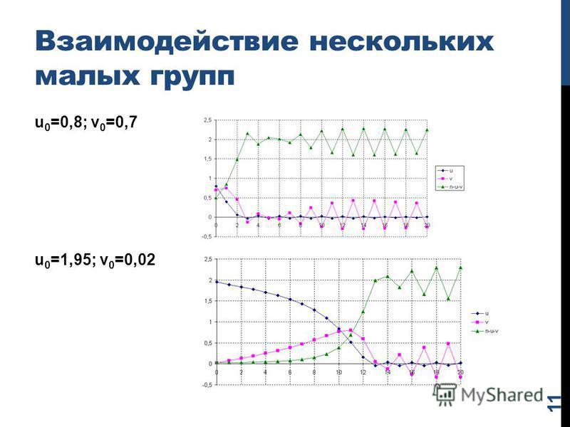 Взаимодействие нескольких малых групп u 0 =0,8; v 0 =0,7 u 0 =1,95; v 0 =0,02 11