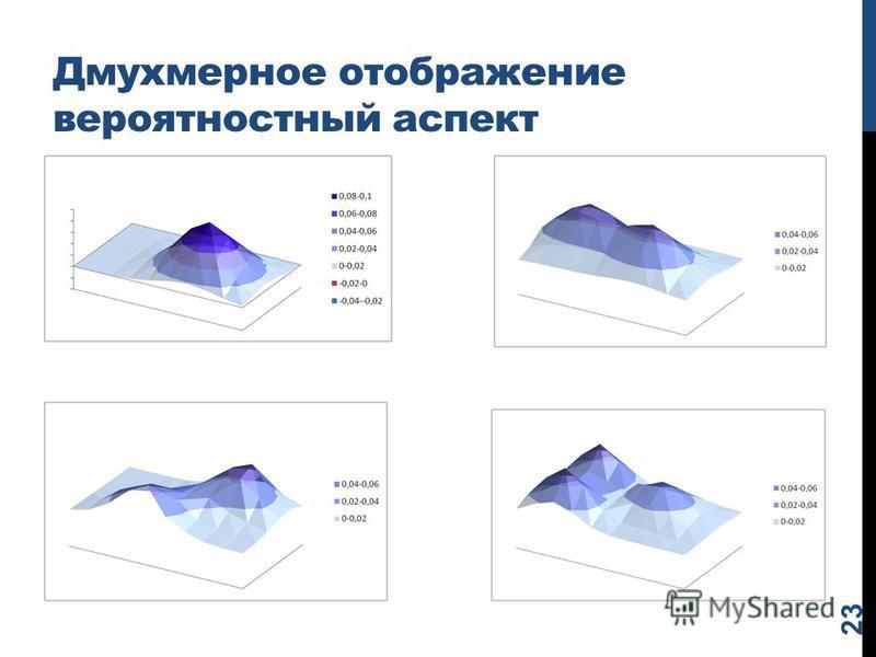 Дмухмерное отображение вероятностный аспект 23