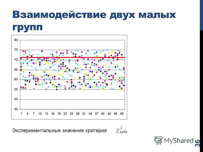 Взаимодействие двух малых групп 36 Экспериментальные значения критерия
