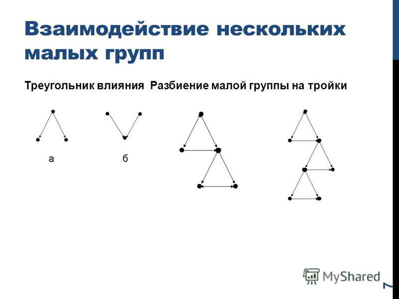 Взаимодействие нескольких малых групп Треугольник влияния Разбиение малой группы на тройки 7