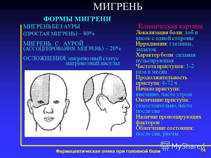 14 Фармацевтическая опека при головной боли МИГРЕНЬ ФОРМЫ МИГРЕНИ МИГРЕНЬ БЕЗ АУРЫ ( ПРОСТАЯ МИГРЕНЬ ) – 80% МИГРЕНЬ С АУРОЙ ( АССОЦИИРОВАННЯ МИГРЕНЬ ) – 20% ОСЛОЖНЕНИЯ: мигренозный статус мигренозный инсульт Клиническая картина Локализация боли: лоб