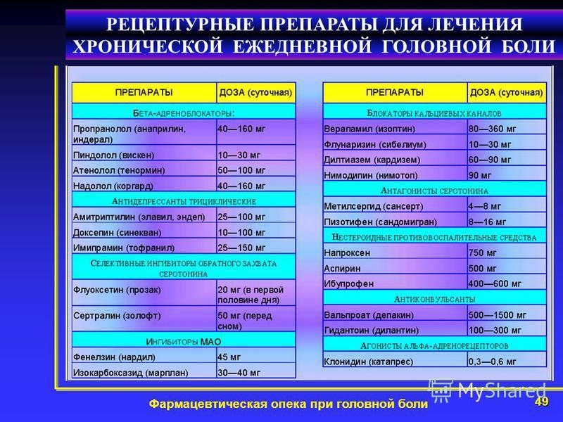 49 Фармацевтическая опека при головной боли РЕЦЕПТУРНЫЕ ПРЕПАРАТЫ ДЛЯ ЛЕЧЕНИЯ ХРОНИЧЕСКОЙ ЕЖЕДНЕВНОЙ ГОЛОВНОЙ БОЛИ