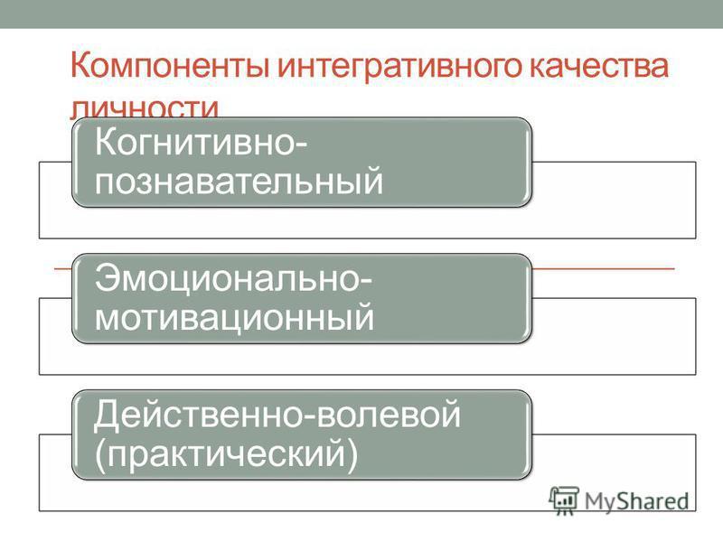Компоненты интегративного качества личности Когнитивно- познавательный Эмоционально- мотивационный Действенно-волевой (практический)