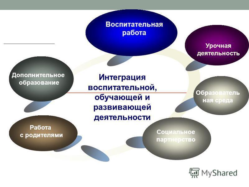 Дополнительное образование Интеграция воспитательной, обучающей и развивающей деятельности Воспитательная работа Урочная деятельность Образователь ная среда Работа с родителями Социальное партнерство