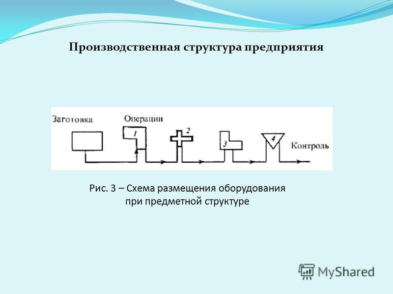 Рис. 3 – Схема размещения оборудования при предметной структуре Производственная структура предприятия