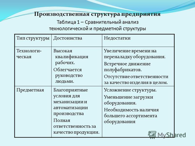 Таблица 1 – Сравнительный анализ технологической и предметной структуры Тип структуры ДостоинстваНедостатки Технологи- ческая Высокая квалификация рабочих. Облегчается руководство людьми. Увеличение времени на переналадку оборудования. Встречное движ