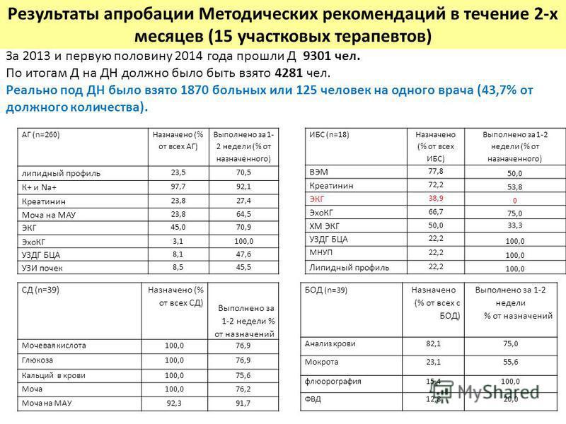 Результаты апробации Методических рекомендаций в течение 2-х месяцев (15 участковых терапевтов) АГ (n=260) Назначено (% от всех АГ) Выполнено за 1- 2 недели (% от назначенного) липидный профиль 23,570,5 К+ и Na+ 97,792,1 Креатинин 23,827,4 Моча на МА