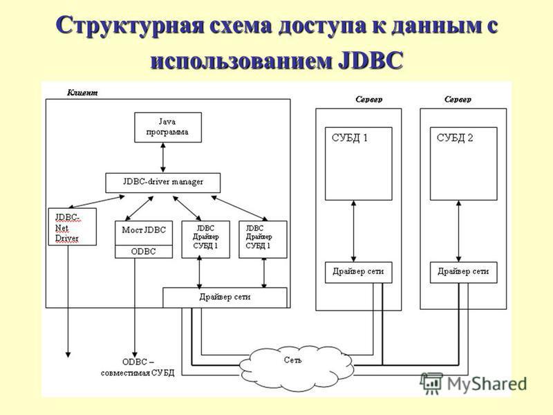 Структурная схема доступа к данным с использованием JDBC