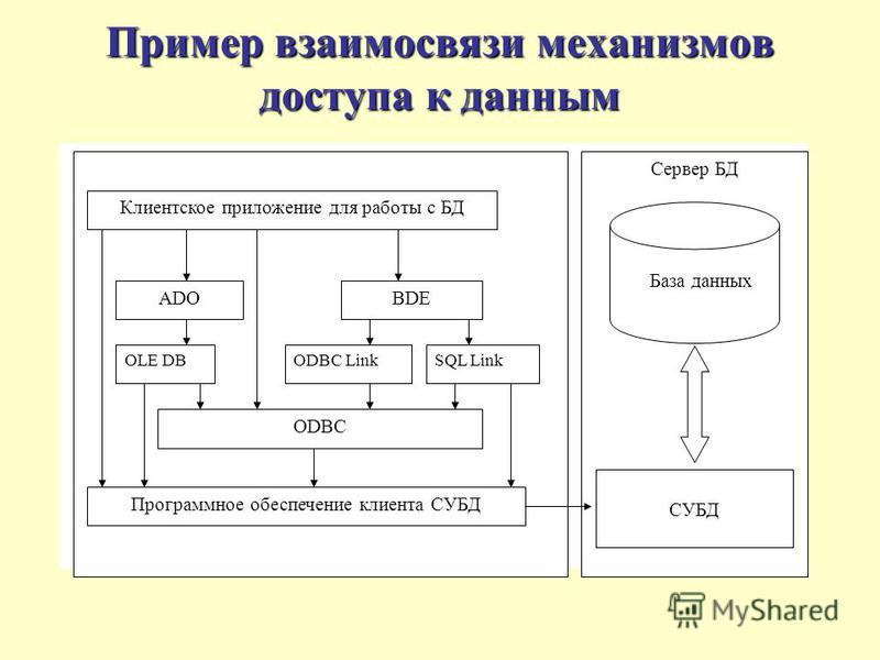 Пример взаимосвязи механизмов доступа к данным Сервер БД СУБД База данных Клиентское приложение для работы с БД ADOBDE OLE DBODBC LinkSQL Link ODBC Программное обеспечение клиента СУБД