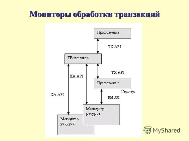Мониторы обработки транзакций