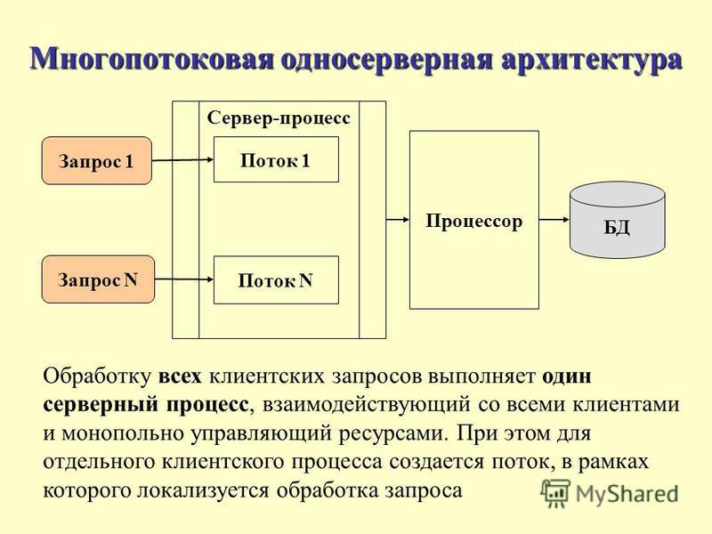 Многопотоковая одно серверная архитектура Обработку всех клиентских запросов выполняет один серверный процесс, взаимодействующий со всеми клиентами и монопольно управляющий ресурсами. При этом для отдельного клиентского процесса создается поток, в ра
