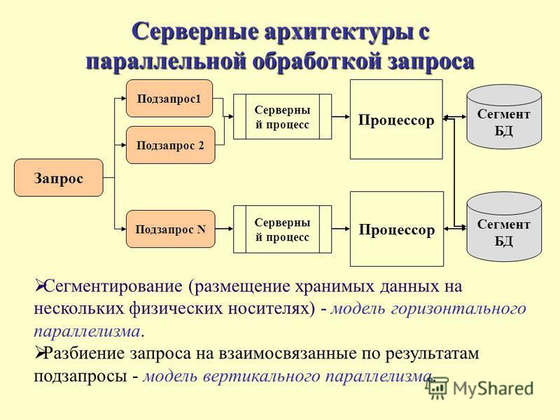 Серверные архитектуры с параллельной обработкой запроса Сегментирование (размещение хранимых данных на нескольких физических носителях) - модель горизонтального параллелизма. Разбиение запроса на взаимосвязанные по результатам подзапросы - модель вер