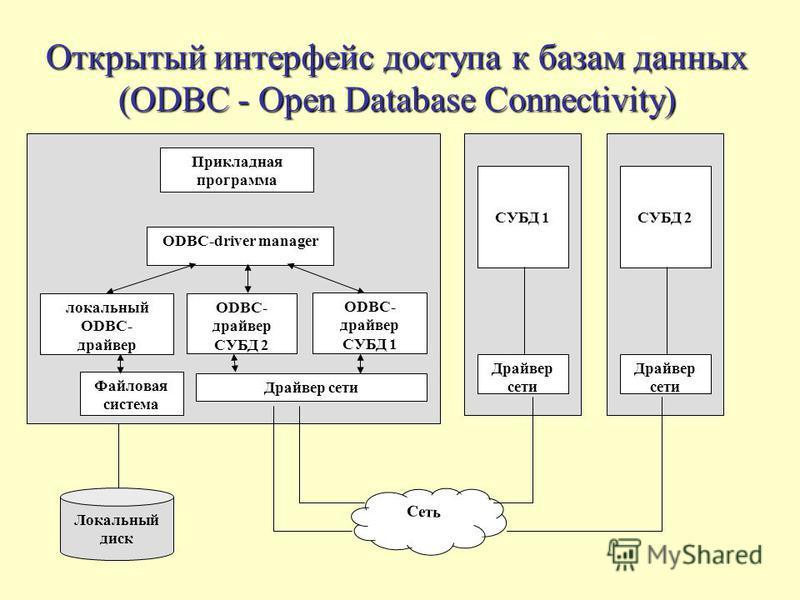 Открытый интерфейс доступа к базам данных (ODBC - Open Database Connectivity) СУБД 1 Драйвер сети СУБД 2 Драйвер сети Сеть Локальный диск Прикладная программа ODBС-driver manager локальный ODBС- драйвер ODBС- драйвер СУБД 2 ODBС- драйвер СУБД 1 Файло