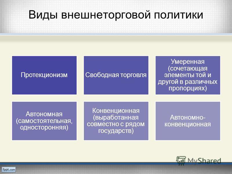 Виды внешнеторговой политики Протекционизм Свободная торговля Умеренная (сочетающая элементы той и другой в различных пропорциях) Автономная (самостоятельная, односторонняя) Конвенционная (выработанная совместно с рядом государств) Автономно- конвенц