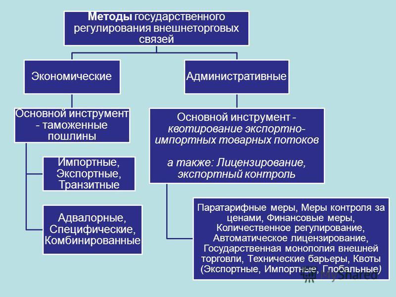 Методы государственного регулирования внешнеторговых связей Экономические Основной инструмент - таможенные пошлины Импортные, Экспортные, Транзитные Адвалорные, Специфические, Комбинированные Административные Основной инструмент - квотирование экспор