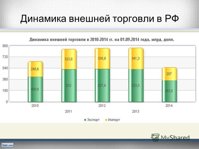 Динамика внешней торговли в РФ