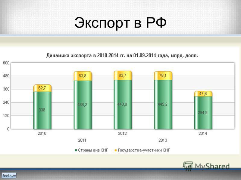 Экспорт в РФ