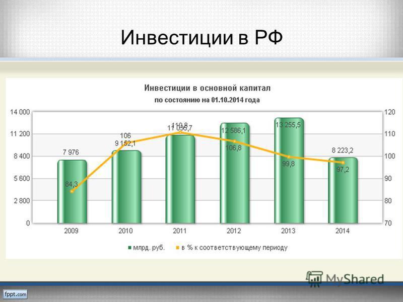 Инвестиции в РФ