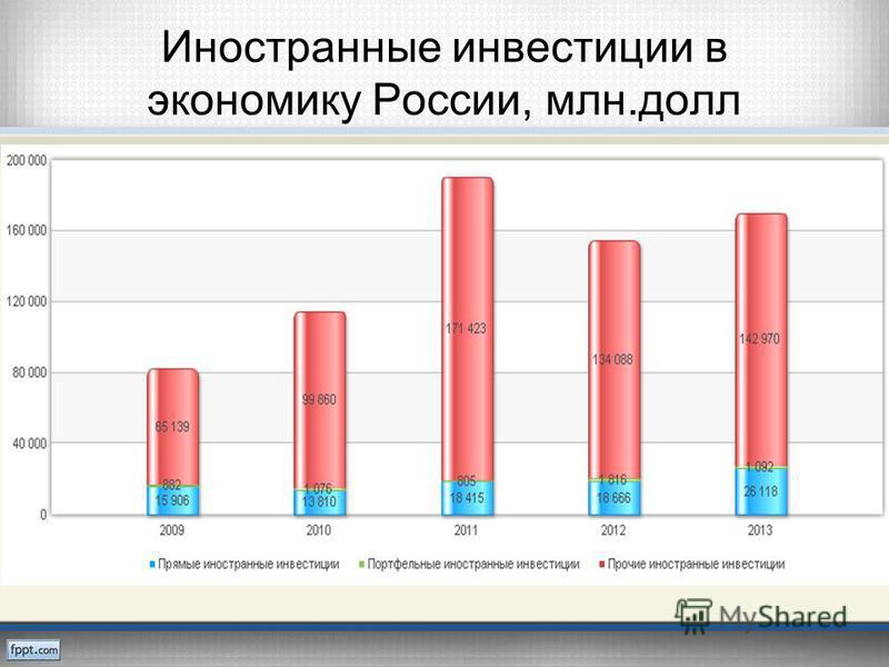 Иностранные инвестиции в экономику России, млн.долл