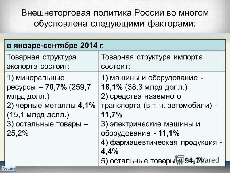 Внешнеторговая политика России во многом обусловлена следующими факторами: в январе-сентябре 2014 г. Товарная структура экспорта состоит: Товарная структура импорта состоит: 1) минеральные ресурсы – 70,7% (259,7 млрд долл.) 2) черные металлы 4,1% (15