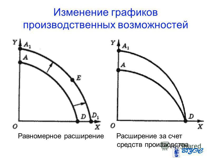 Изменение графиков производственных возможностей Равномерное расширение Расширение за счет средств производства