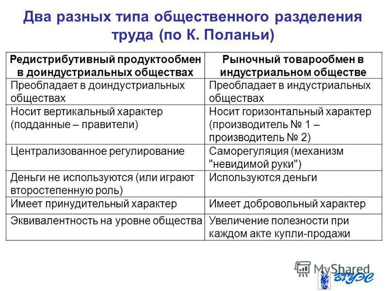 Два разных типа общественного разделения труда (по К. Поланьи) Редистрибутивный продуктообмен в доиндустриальных обществах Рыночный товарообмен в индустриальном обществе Преобладает в доиндустриальных обществах Преобладает в индустриальных обществах