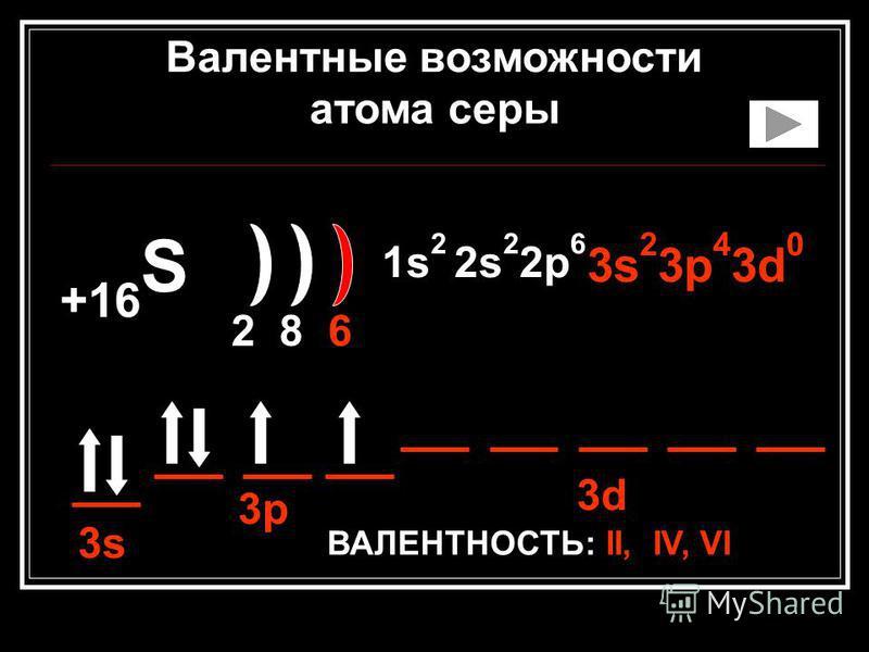 +16 S 2 8 6 1s 2 2s 2 2p 6 3s 2 3p 4 3d 0 ВАЛЕНТНОСТЬ: II, IV, VI 3s 3p 3d Валентные возможности атома серы