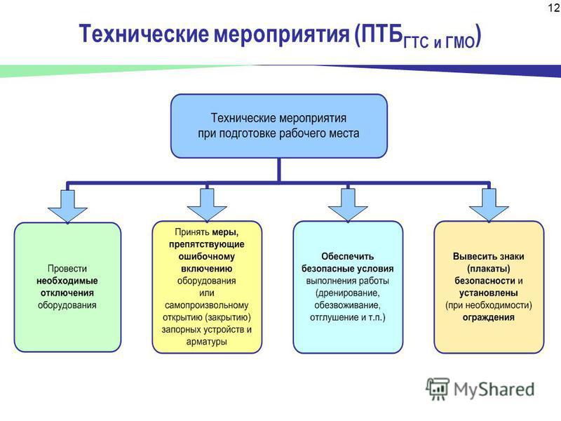 12 Технические мероприятия (ПТБ ГТС и ГМО )