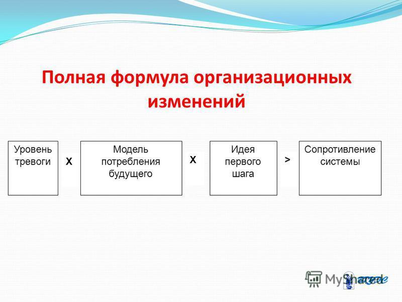 Полная формула организационных изменений Х Х> Уровень тревоги Модель потребления будущего Идея первого шага Сопротивление системы