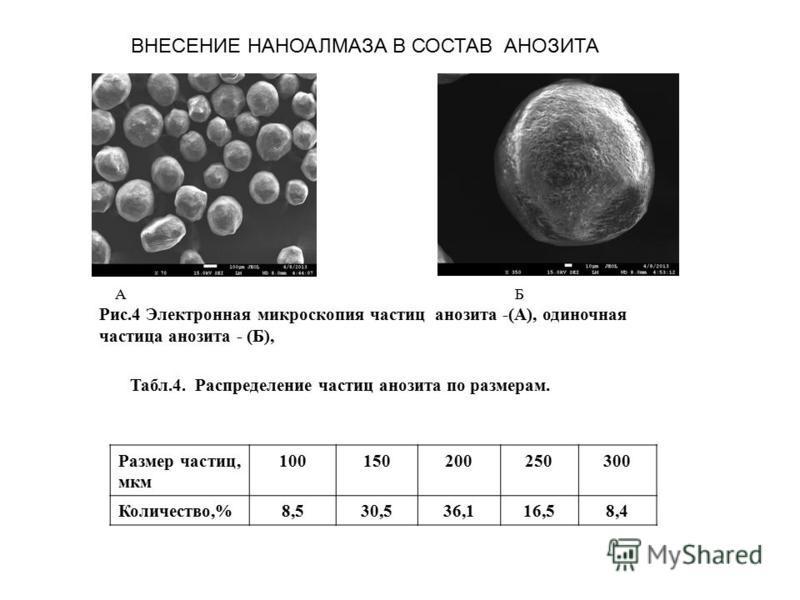 А Б Рис.4 Электронная микроскопия частиц анолита -(А), одиночная частица анолита - (Б), ВНЕСЕНИЕ НАНОАЛМАЗА В СОСТАВ АНОЗИТА Размер частиц, мкм 100150200250300 Количество,%8,530,536,116,58,4 Табл.4. Распределение частиц анолита по размерам.