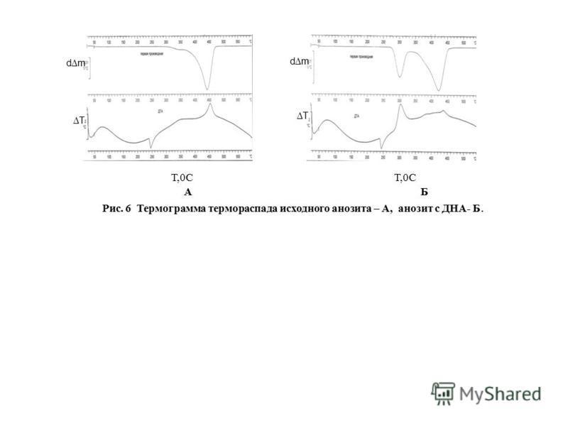 Рис.1 dm T T Т,0С Т,0С А Б Рис. 6 Термограмма термо распада исходного анолита – А, анозит с ДНА- Б.