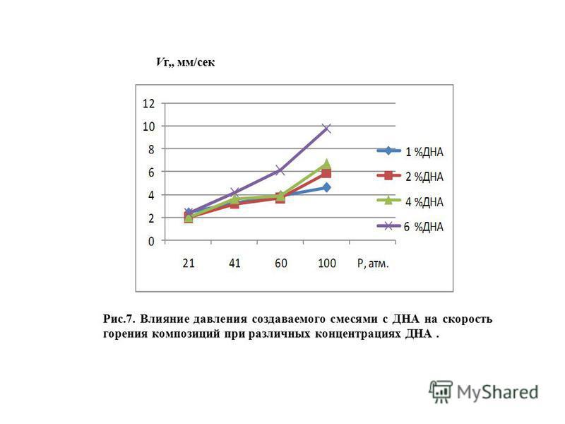 Vг,, мм/сек Рис.7. Влияние давления создаваемого смесями с ДНА на скорость горения композиций при различных концентрациях ДНА.
