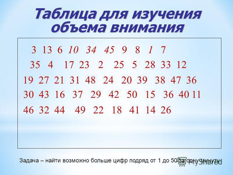 Таблица для изучения объема внимания 3 13 6 10 34 45 9 8 1 7 35 4 17 23 2 25 5 28 33 12 19 27 21 31 48 24 20 39 38 47 36 30 43 16 37 29 42 50 15 36 40 11 46 32 44 49 22 18 41 14 26 Задача – найти возможно больше цифр подряд от 1 до 50 за одну минуту